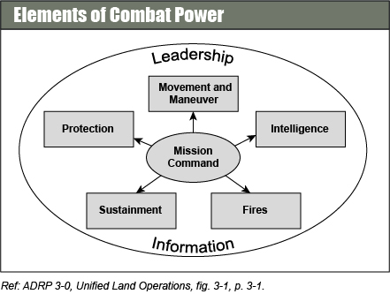 Combat power has eight elements: leadership, information, mission command, movement and maneuver, intelligence, fires, sustainment, and protection. The Army collectively describes the last six elements as the warfighting functions. Commanders apply combat power through the warfighting functions using leadership and information.