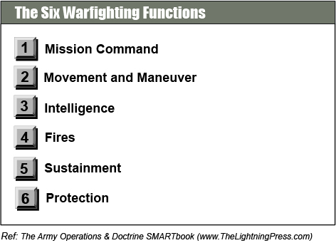 Warfighting Functions (SMARTbooks)
