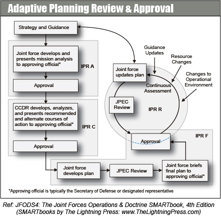 Adaptive Planning and Execution (APEX)