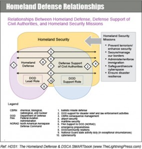 Homeland Defense, Homeland Security, & Defense Support to Civil Authorities (DSCA)