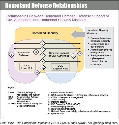 Homeland Defense, Homeland Security, and Defense Support to Civil Authorities (DSCA)