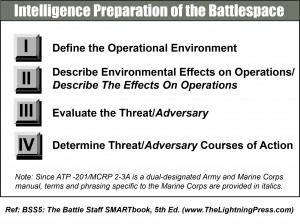 Intelligence Preparation of the Battlespace
