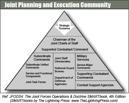 Joint Planning and Execution Community (JPEC)