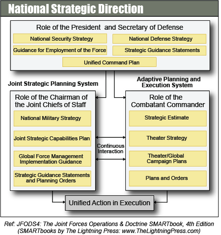 Joint Strategic Planning System (JSPS)