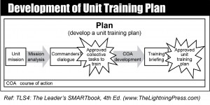 Unit Training Plan (UTP)