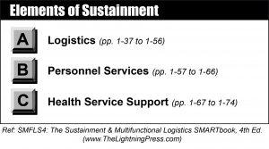 Sustainment Warfighting Function