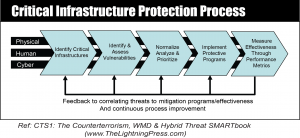 Critical Infrastructure Protection -- CTS1: The Counterterrorism, WMD & Hybrid Threat SMARTbook